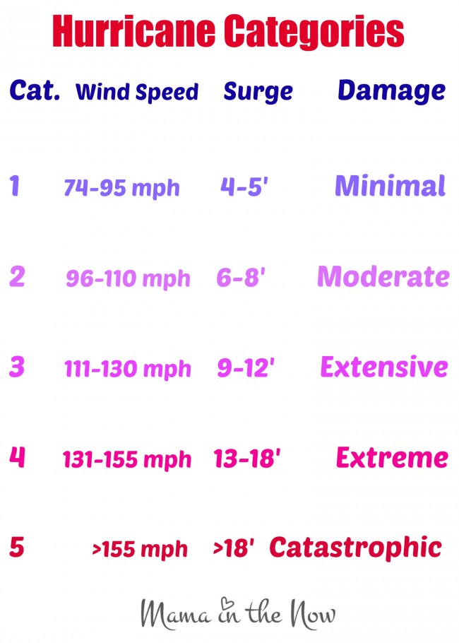 Hurricane Categories, Wind Speed, Storm Surge and Damage